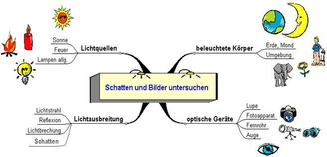 Bildungsserver Sachsen-Anhalt - Schatten und Bilder untersuchen